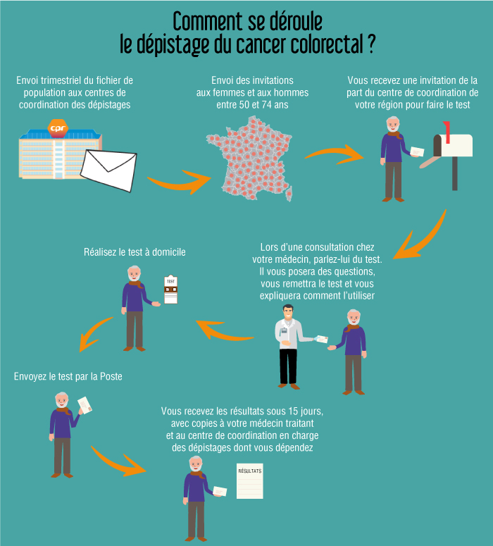 Cancer colorectal Les Boomeurs